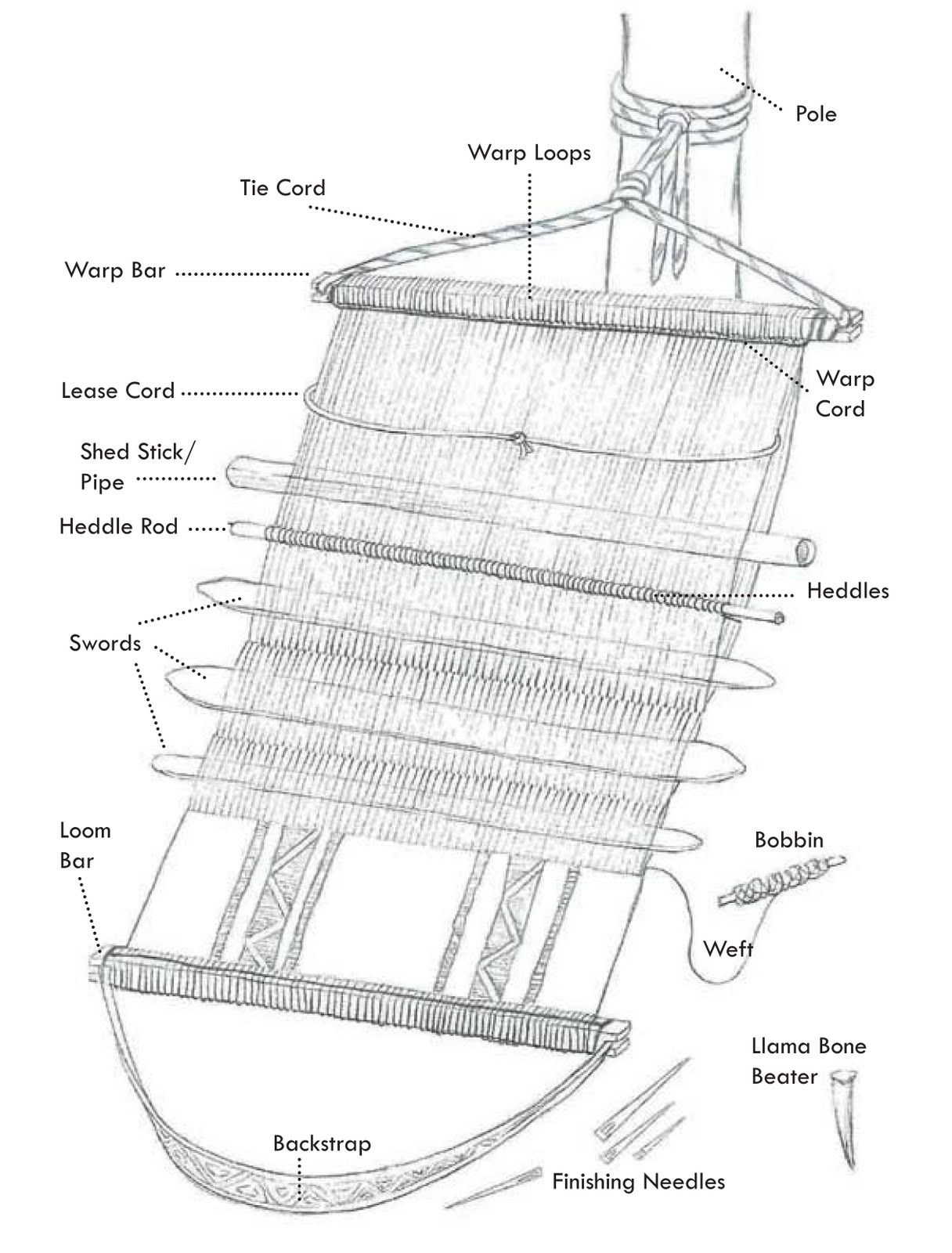 Back strap tension loom